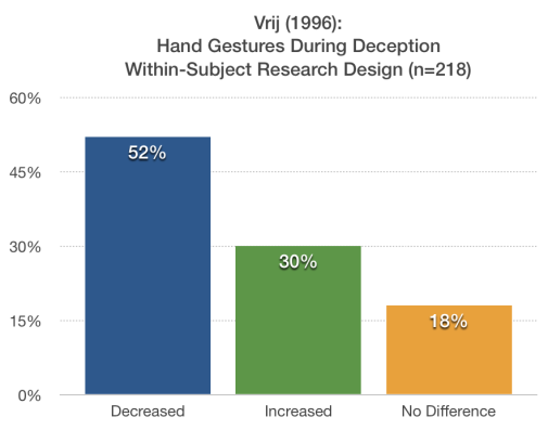 Hand Gestures During Deception Chart